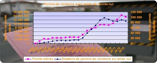 bilan des retraits de points sur l 39 ann e 2013. Black Bedroom Furniture Sets. Home Design Ideas