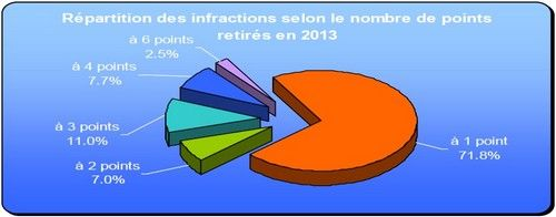 repartition des infractions selon le nombre de points retires en 2013